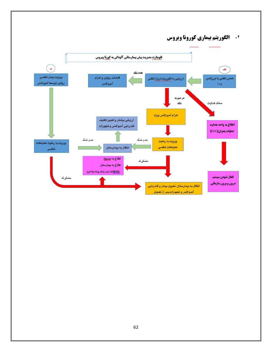 دستورالعمل کشوری کرونا ویروس جدید(2019-nCoV)